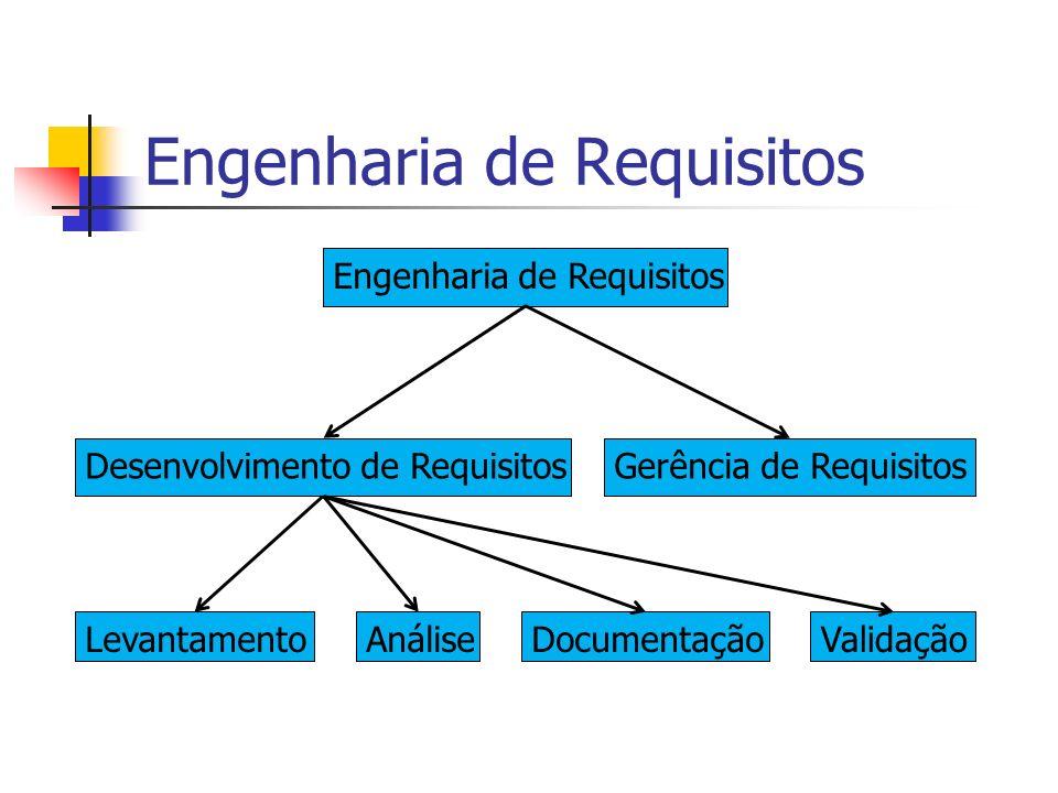 Engenharia de Requisitos Desenvolvimento de RequisitosGerência de Requisitos LevantamentoAnáliseDocumentaçãoValidação