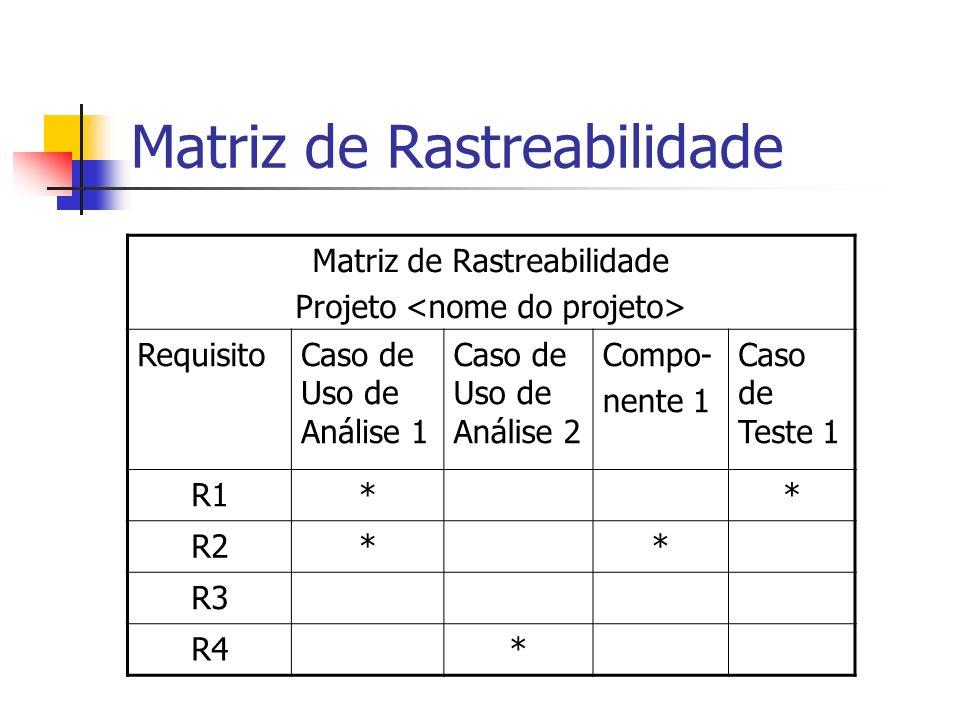 Matriz de Rastreabilidade Projeto RequisitoCaso de Uso de Análise 1 Caso de Uso de Análise 2 Compo- nente 1 Caso de Teste 1 R1** R2** R3 R4*