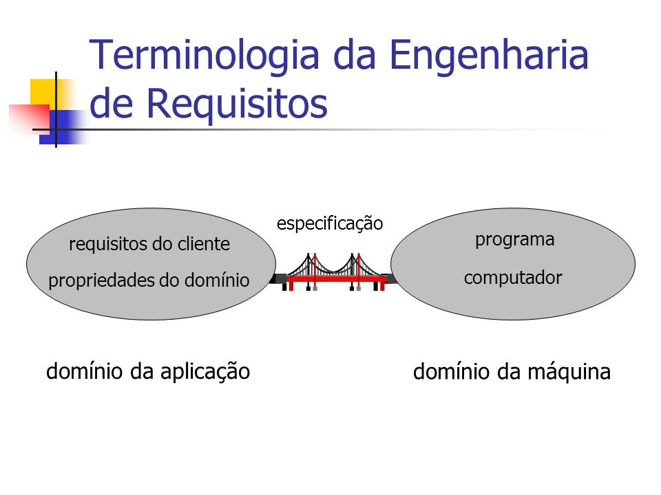 Gerência de Requisitos Concentra-se nos processos envolvidos nas mudanças de requisitos do produto de software, já que, à medida que o projeto de desenvolvimento evolui: novos requisitos aparecem; requisitos existentes são alterados ou desaparecem.