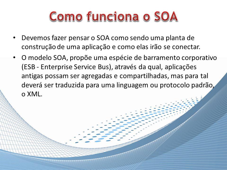 Devemos fazer pensar o SOA como sendo uma planta de construção de uma aplicação e como elas irão se conectar. O modelo SOA, propõe uma espécie de barr