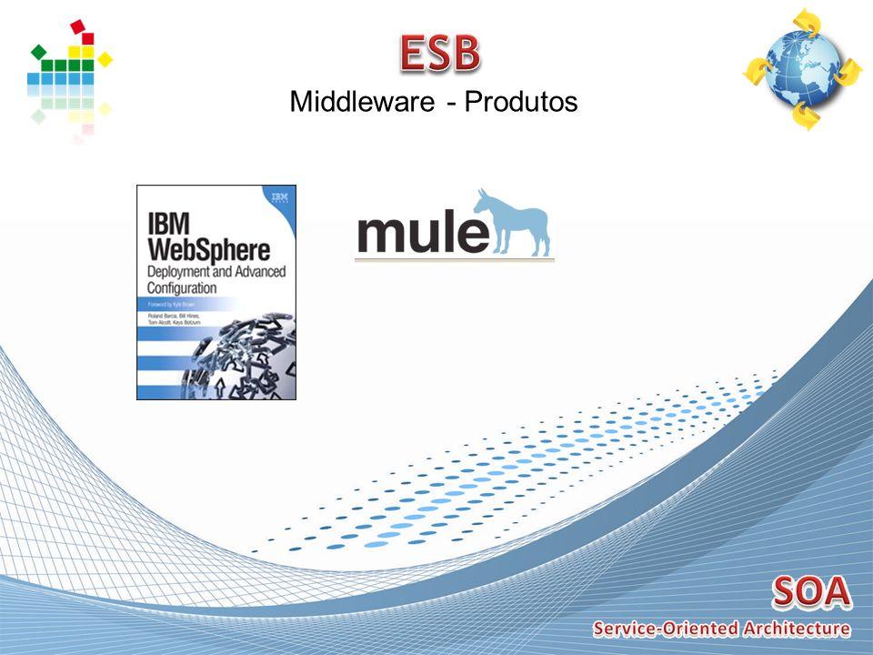Middleware - Produtos