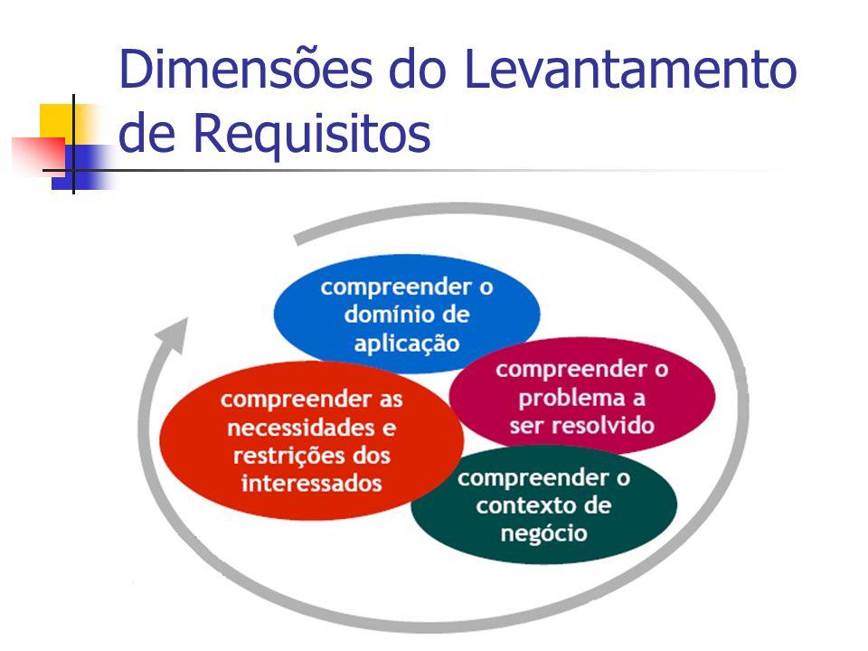 Dimensões do Levantamento de Requisitos