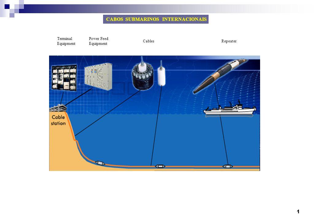 1 Terminal Equipment Power Feed Equipment CablesRepeater CABOS SUBMARINOS INTERNACIONAIS