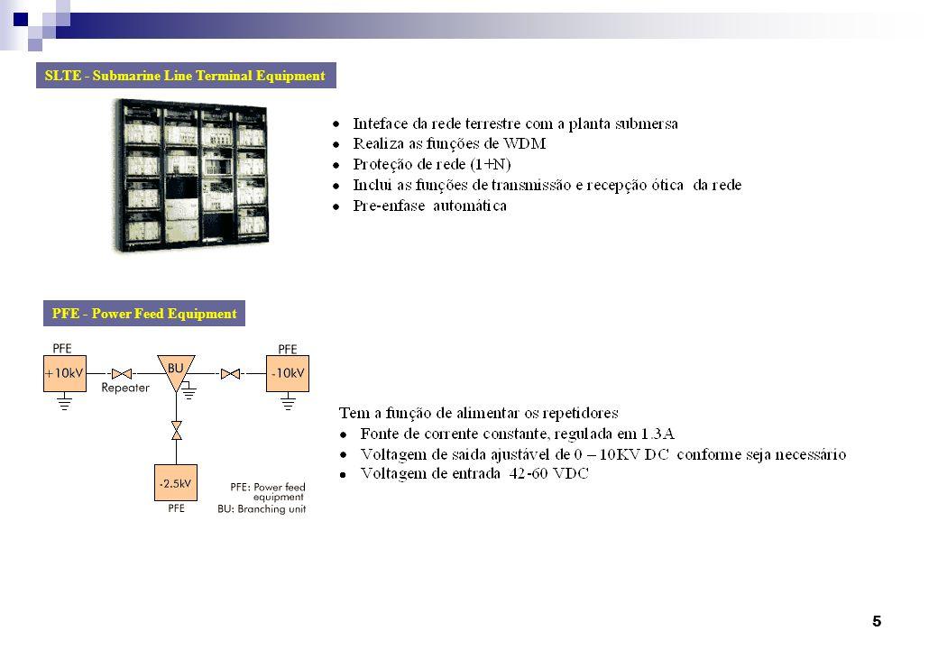 5 SLTE - Submarine Line Terminal Equipment PFE - Power Feed Equipment