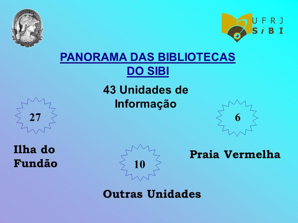 PANORAMA DAS BIBLIOTECAS DO SIBI 43 Unidades de Informação Ilha do Fundão 27 Praia Vermelha 6 Outras Unidades 10
