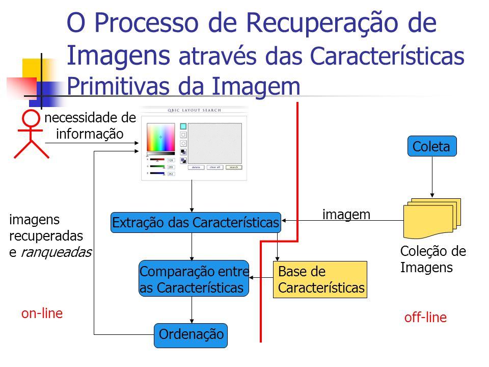 O Processo de Recuperação de Imagens através das Características Primitivas da Imagem necessidade de informação Coleta Coleção de Imagens Base de Cara
