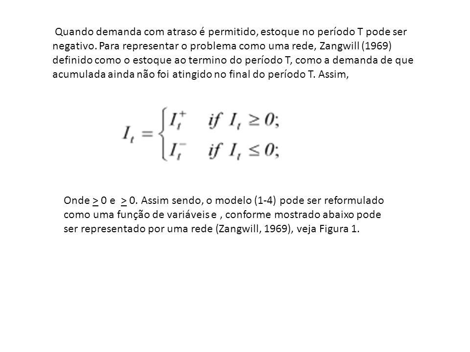 Quando demanda com atraso é permitido, estoque no período T pode ser negativo. Para representar o problema como uma rede, Zangwill (1969) definido com