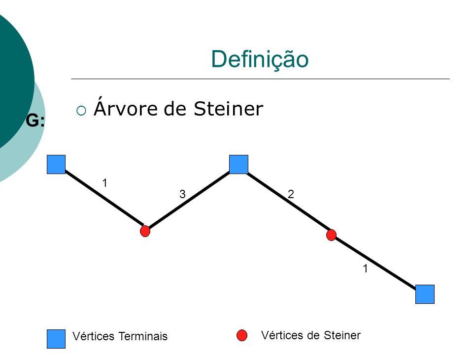 1 23 1 G: Vértices Terminais Vértices de Steiner Definição Árvore de Steiner