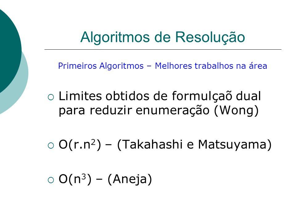 Algoritmos de Resolução Primeiros Algoritmos – Melhores trabalhos na área Limites obtidos de formulçaõ dual para reduzir enumeração (Wong) O(r.n 2 ) –