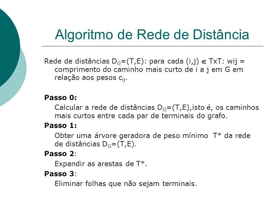 Algoritmo de Rede de Distância Rede de distâncias D G =(T,E): para cada (i,j) TxT: wij = comprimento do caminho mais curto de i a j em G em relação ao
