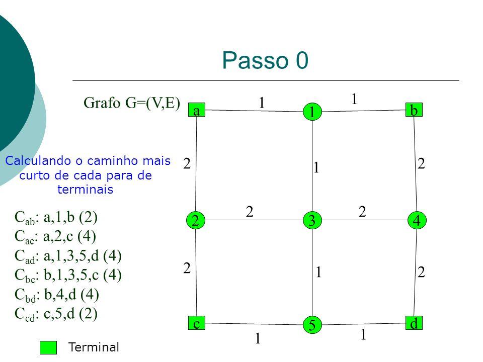 Passo 0 a dc b 1 2 5 43 2 1 1 1 1 1 2 2 2 22 1 Grafo G=(V,E) C ab : a,1,b (2) C ac : a,2,c (4) C ad : a,1,3,5,d (4) C bc : b,1,3,5,c (4) C bd : b,4,d
