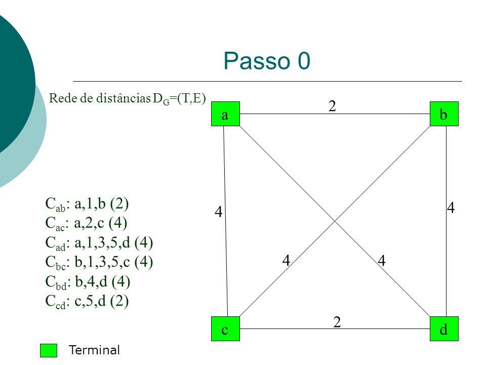 Passo 0 a dc b Rede de distâncias D G =(T,E) 2 2 4 4 4 4 C ab : a,1,b (2) C ac : a,2,c (4) C ad : a,1,3,5,d (4) C bc : b,1,3,5,c (4) C bd : b,4,d (4)