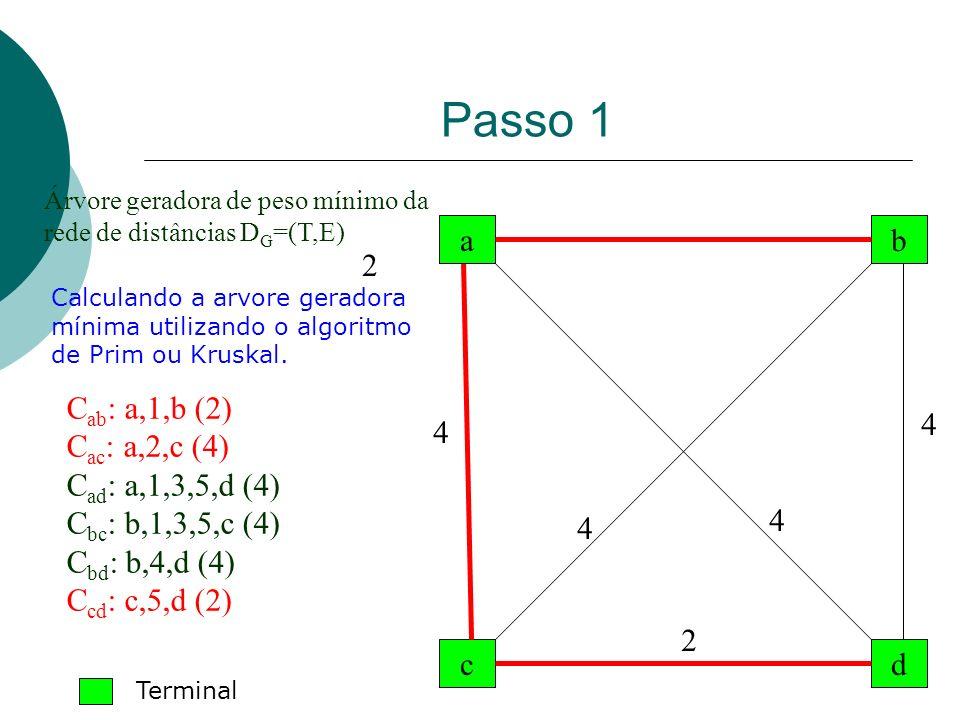 Passo 1 a dc b Árvore geradora de peso mínimo da rede de distâncias D G =(T,E) 2 2 4 4 4 4 Calculando a arvore geradora mínima utilizando o algoritmo