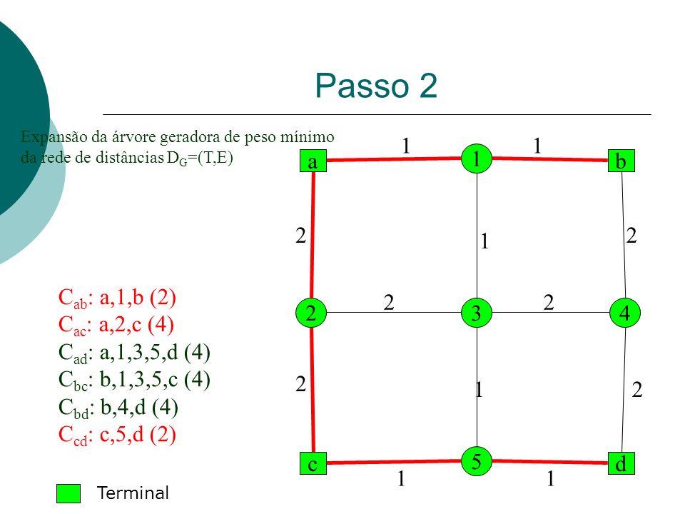 Passo 2 a dc b 1 2 5 43 2 1 1 1 1 1 2 2 2 22 1 Expansão da árvore geradora de peso mínimo da rede de distâncias D G =(T,E) C ab : a,1,b (2) C ac : a,2