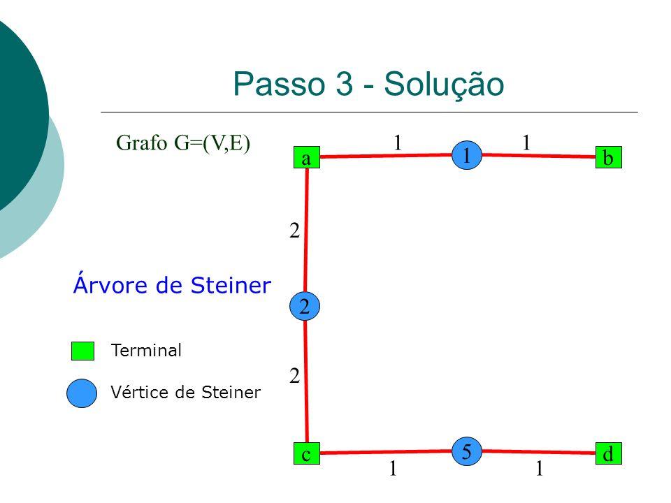 Passo 3 - Solução a dc b 1 2 5 1 1 1 2 2 1 Árvore de Steiner Grafo G=(V,E) Terminal Vértice de Steiner