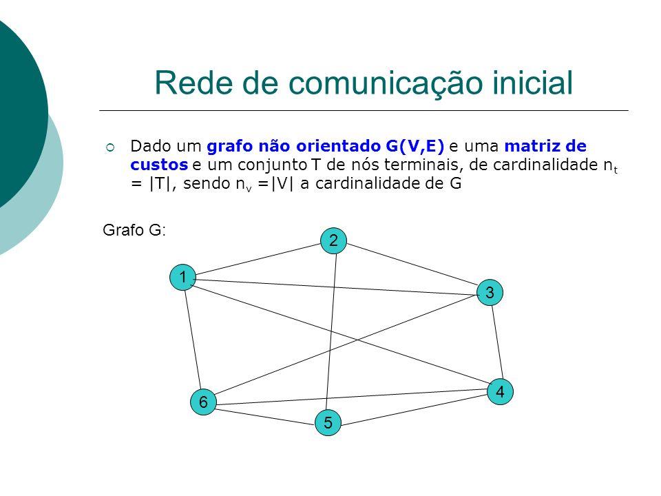 Rede de comunicação inicial Dado um grafo não orientado G(V,E) e uma matriz de custos e um conjunto T de nós terminais, de cardinalidade n t = |T|, se