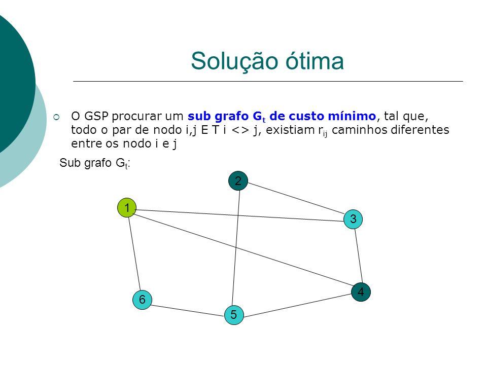 Solução ótima O GSP procurar um sub grafo G t de custo mínimo, tal que, todo o par de nodo i,j E T i <> j, existiam r ij caminhos diferentes entre os