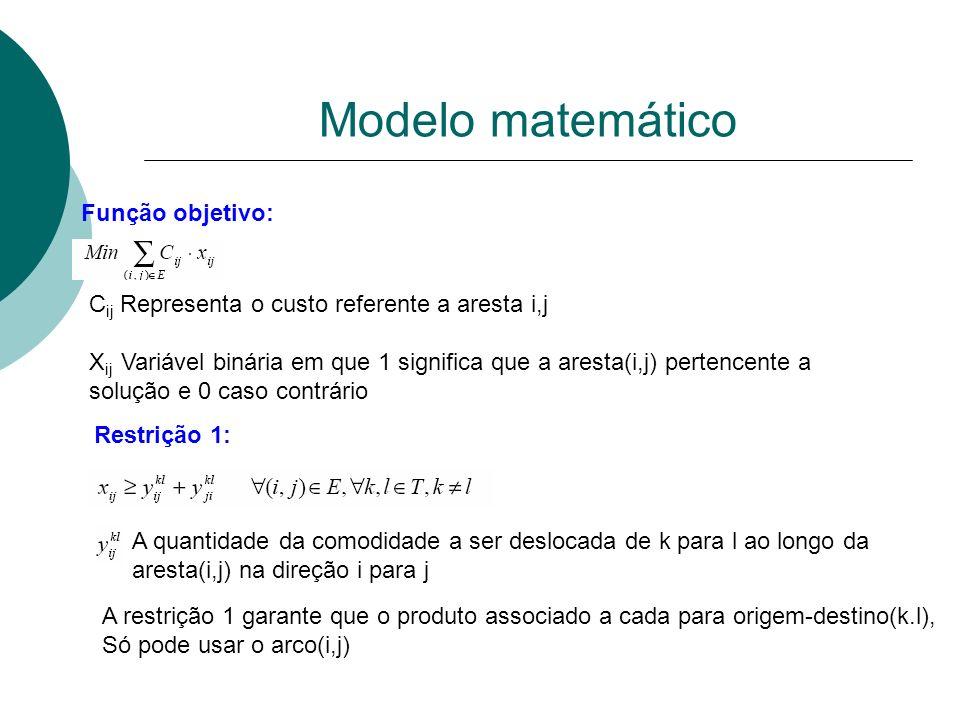 Função objetivo: C ij Representa o custo referente a aresta i,j X ij Variável binária em que 1 significa que a aresta(i,j) pertencente a solução e 0 c