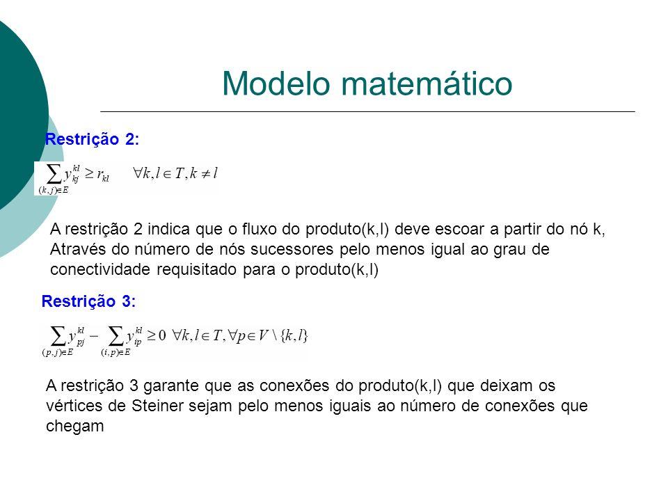 Modelo matemático Restrição 2: A restrição 2 indica que o fluxo do produto(k,l) deve escoar a partir do nó k, Através do número de nós sucessores pelo