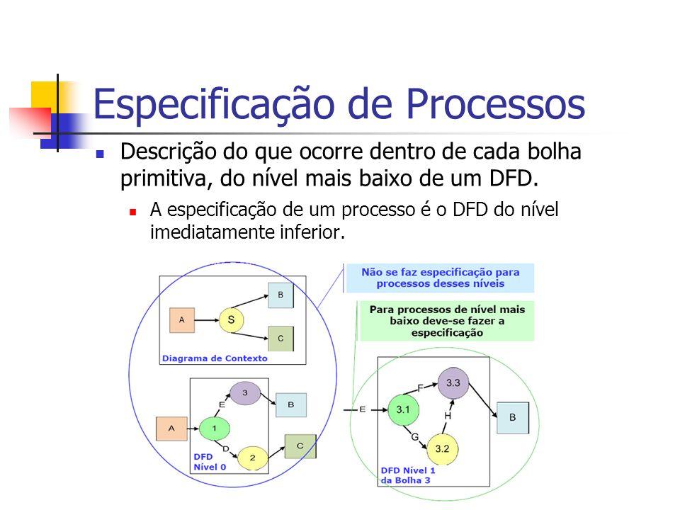 Especificação de Processos Descrição do que ocorre dentro de cada bolha primitiva, do nível mais baixo de um DFD. A especificação de um processo é o D