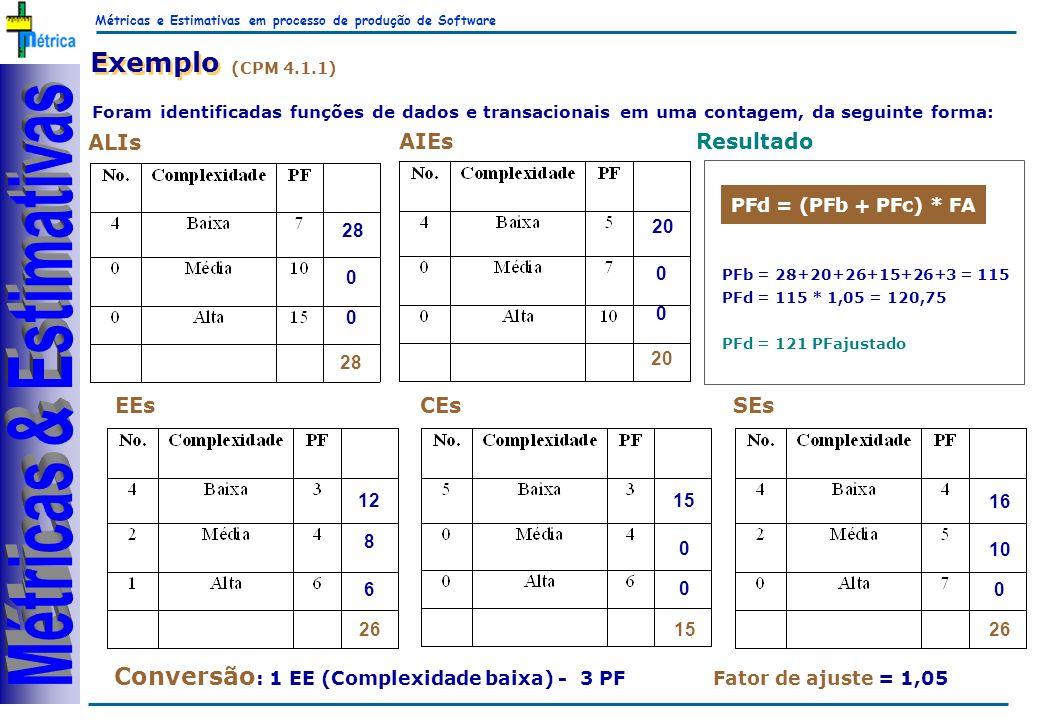 Métricas e Estimativas em processo de produção de Software RiKos Exemplo (CPM 4.1.1) Foram identificadas funções de dados e transacionais em uma contagem, da seguinte forma: AIEs ALIs EEsCEsSEs 28 0 0 20 0 0 12 8 6 15 0 16 0 10 0 26 15 Conversão : 1 EE (Complexidade baixa) - 3 PF PFd = (PFb + PFc) * FA Fator de ajuste = 1,05 PFb = 28+20+26+15+26+3 = 115 PFd = 115 * 1,05 = 120,75 PFd = 121 PFajustado Resultado