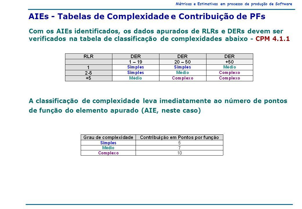 Métricas e Estimativas em processo de produção de Software AIEs - Tabelas de Complexidade e Contribuição de PFs Com os AIEs identificados, os dados apurados de RLRs e DERs devem ser verificados na tabela de classificação de complexidades abaixo - CPM 4.1.1 A classificação de complexidade leva imediatamente ao número de pontos de função do elemento apurado (AIE, neste caso)