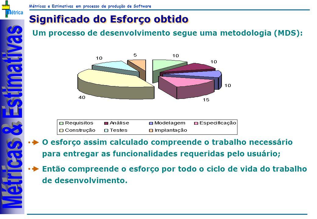Métricas e Estimativas em processo de produção de Software RiKos O esforço assim calculado compreende o trabalho necessário para entregar as funcional