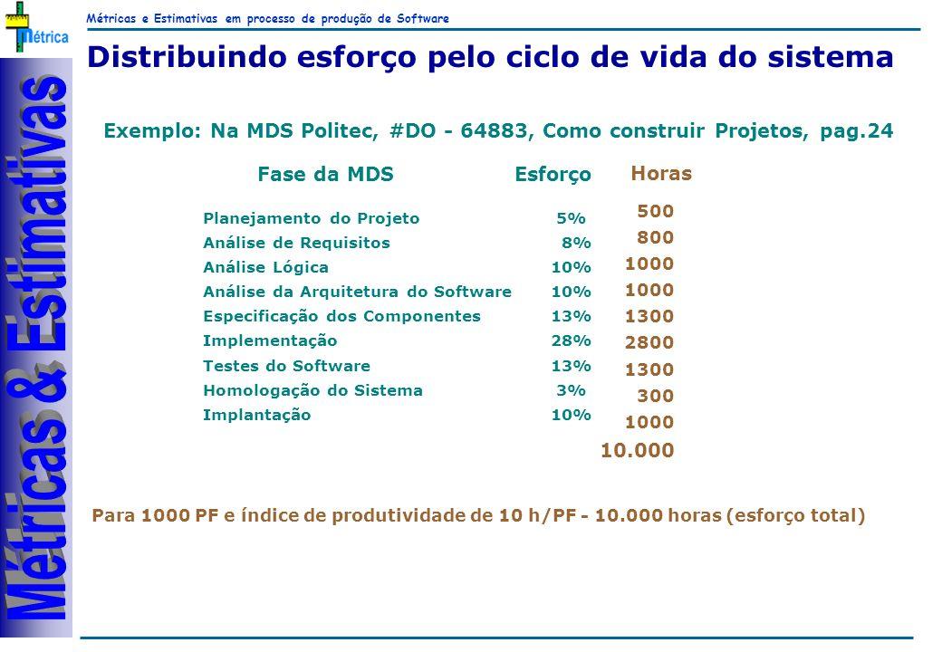 Métricas e Estimativas em processo de produção de Software RiKos Exemplo: Na MDS Politec, #DO - 64883, Como construir Projetos, pag.24 Distribuindo es
