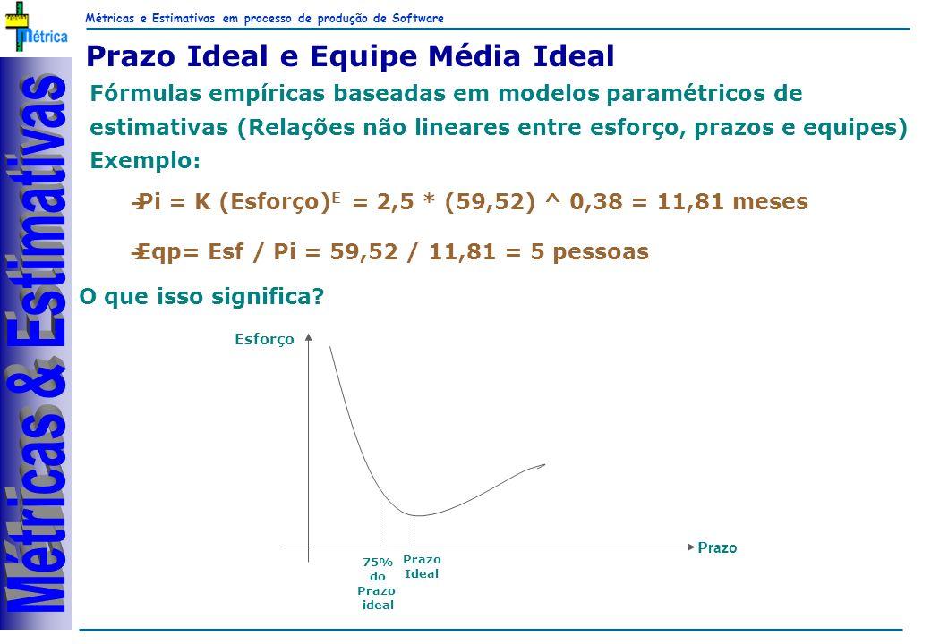 Métricas e Estimativas em processo de produção de Software RiKos Prazo Ideal e Equipe Média Ideal Fórmulas empíricas baseadas em modelos paramétricos