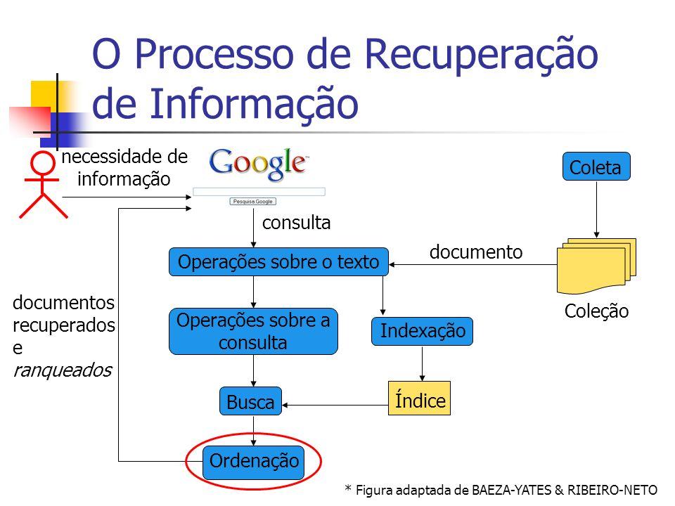 O Processo de Recuperação de Informação * Figura adaptada de BAEZA-YATES & RIBEIRO-NETO necessidade de informação documentos recuperados e ranqueados