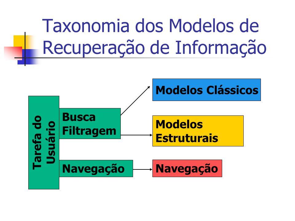 Taxonomia dos Modelos de Recuperação de Informação Tarefa do Usuário Busca Filtragem Navegação Modelos Estruturais Navegação Modelos Clássicos