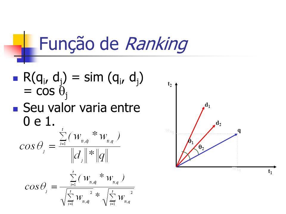 Função de Ranking t1t1 t2t2 d2d2 q d1d1 w 1q w 2q 1 2 w 1q w 2q R(q i, d j ) = sim (q i, d j ) = cos j Seu valor varia entre 0 e 1.