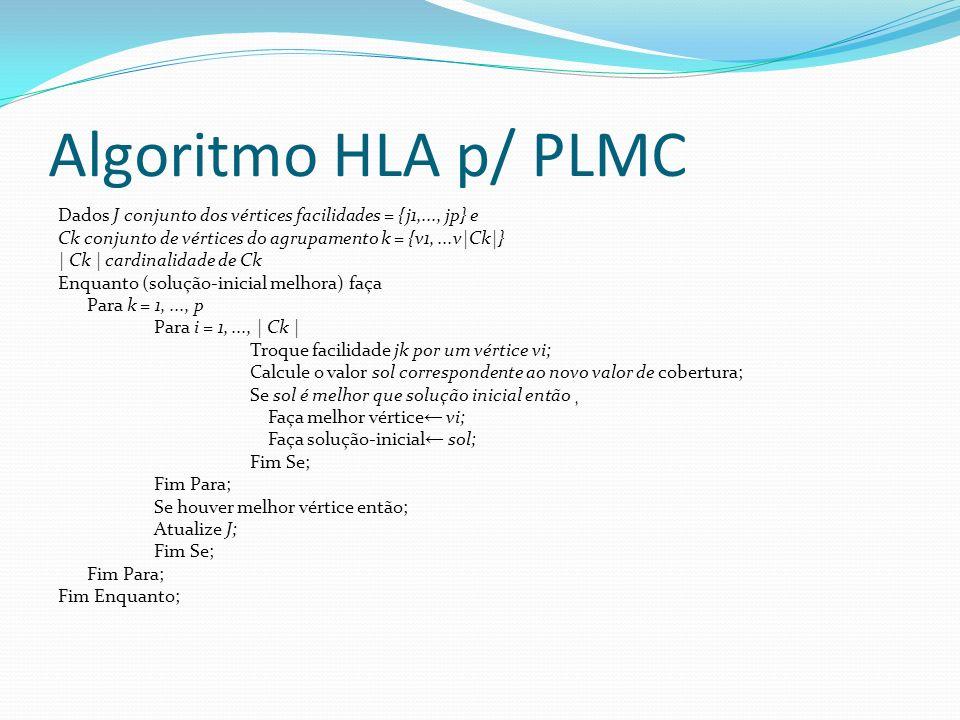 Algoritmo HLA p/ PLMC Dados J conjunto dos vértices facilidades = {j1,..., jp} e Ck conjunto de vértices do agrupamento k = {v1,...v|Ck|} | Ck | cardinalidade de Ck Enquanto (solução-inicial melhora) faça Para k = 1,..., p Para i = 1,..., | Ck | Troque facilidade jk por um vértice vi; Calcule o valor sol correspondente ao novo valor de cobertura; Se sol é melhor que solução inicial então ¸ Faça melhor vértice vi; Faça solução-inicial sol; Fim Se; Fim Para; Se houver melhor vértice então; Atualize J; Fim Se; Fim Para; Fim Enquanto;