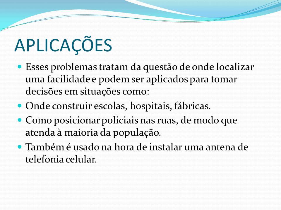 APLICAÇÕES Esses problemas tratam da questão de onde localizar uma facilidade e podem ser aplicados para tomar decisões em situações como: Onde construir escolas, hospitais, fábricas.