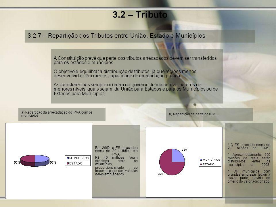 3.2 – Tributo 3.2.7 – Repartição dos Tributos entre União, Estado e Municípios a) Repartição da arrecadação do IPVA com os municípios. b) Repartição d