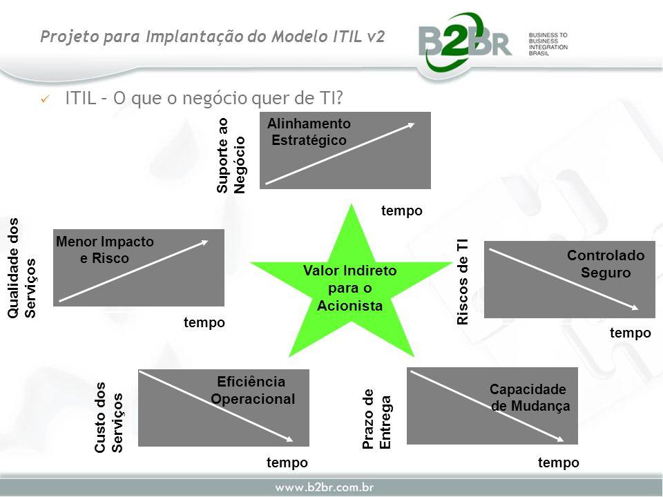 ITIL – O que o negócio quer de TI? Projeto para Implantação do Modelo ITIL v2 Alinhamento Estratégico Suporte ao Negócio tempo Menor Impacto e Risco Q