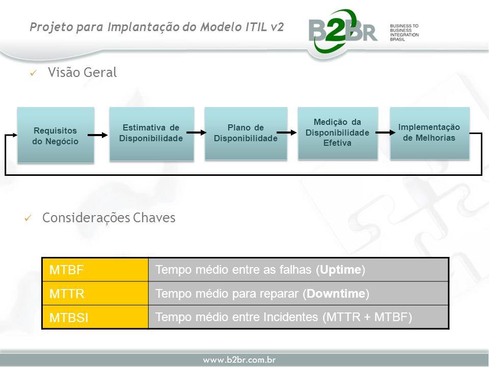 Visão Geral Projeto para Implantação do Modelo ITIL v2 Requisitos do Negócio Estimativa de Disponibilidade Plano de Disponibilidade Medição da Disponi