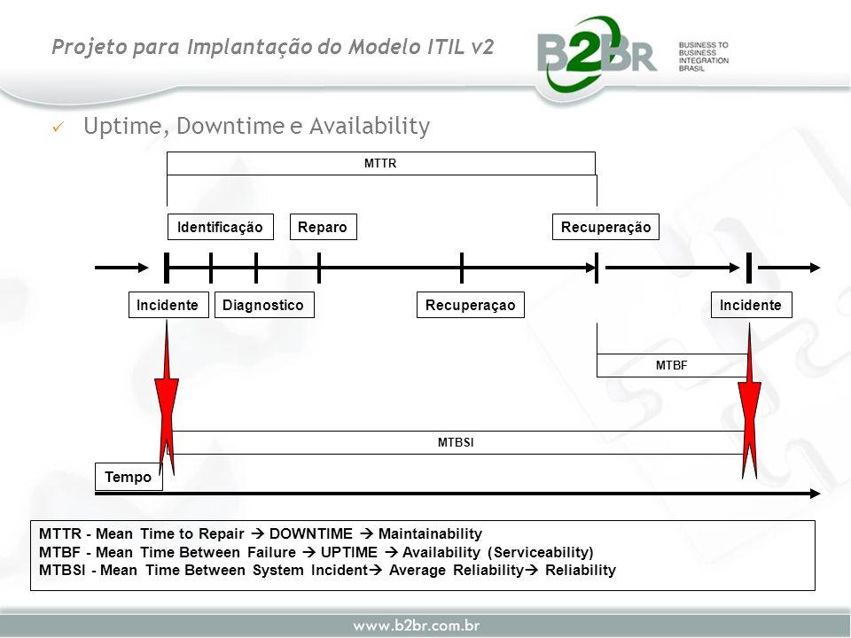 Uptime, Downtime e Availability Projeto para Implantação do Modelo ITIL v2 MTTR - Mean Time to Repair DOWNTIME Maintainability MTBF - Mean Time Betwee