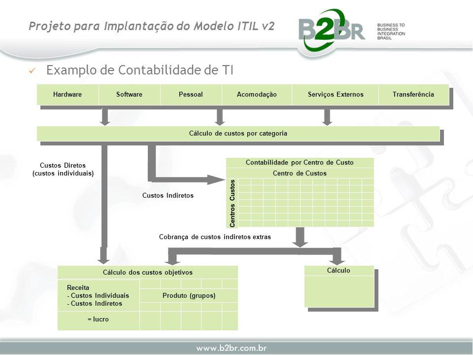 Examplo de Contabilidade de TI Projeto para Implantação do Modelo ITIL v2