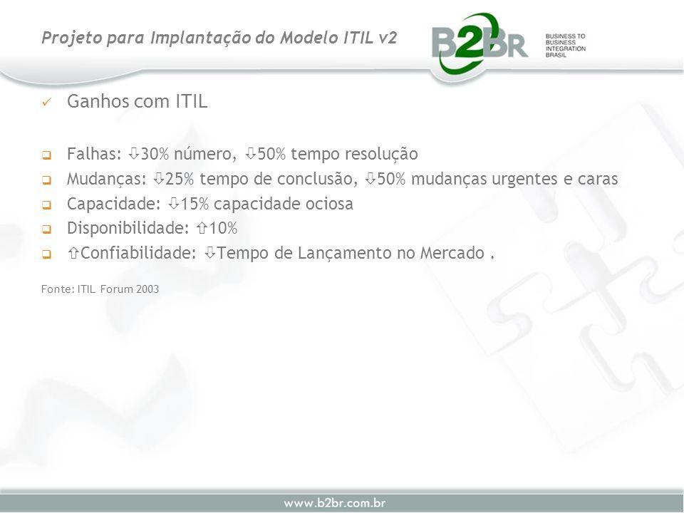 Ganhos com ITIL Falhas: 30% número, 50% tempo resolução Mudanças: 25% tempo de conclusão, 50% mudanças urgentes e caras Capacidade: 15% capacidade oci