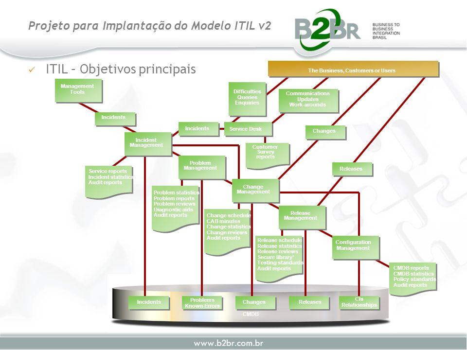 ITIL – Objetivos principais Projeto para Implantação do Modelo ITIL v2 CMDB Incidents Problems Known Errors ChangesReleases Management Tools Incidents
