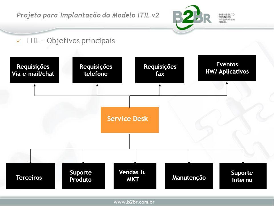 ITIL – Objetivos principais Projeto para Implantação do Modelo ITIL v2 Service Desk Terceiros Suporte Produto Vendas & MKT Manutenção Suporte Interno