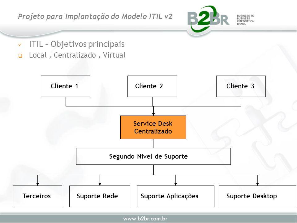 ITIL – Objetivos principais Local, Centralizado, Virtual Projeto para Implantação do Modelo ITIL v2 Service Desk Centralizado Cliente 2Cliente 1Client
