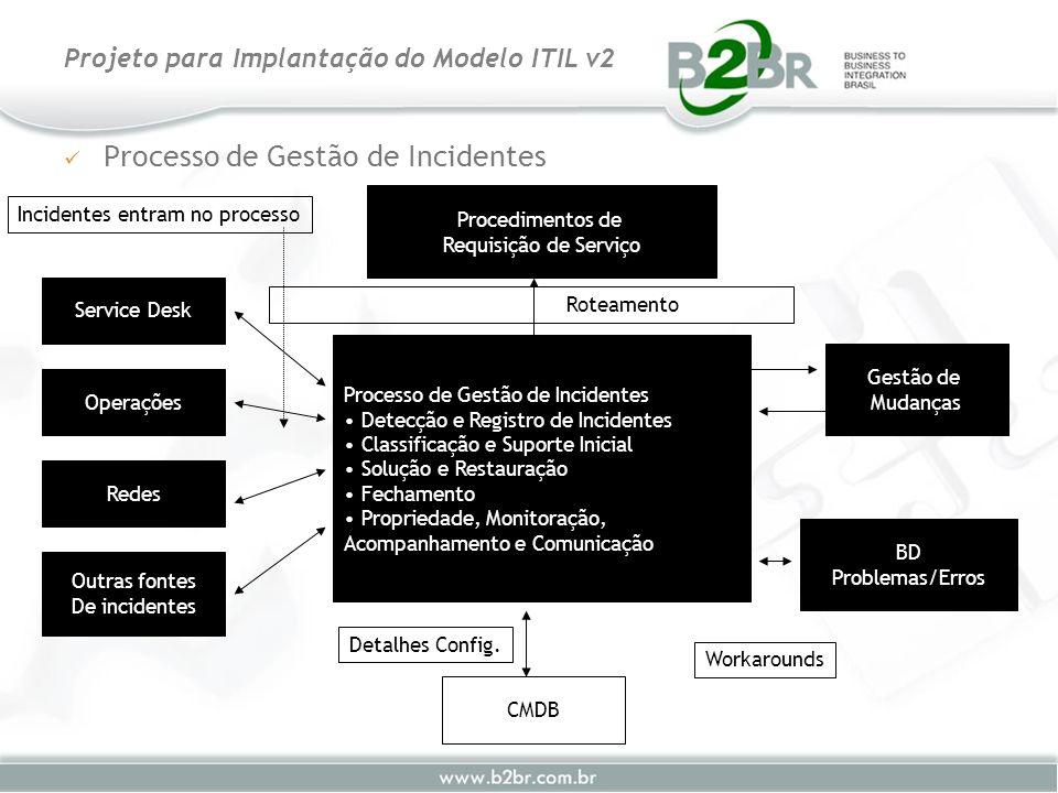 Processo de Gestão de Incidentes Projeto para Implantação do Modelo ITIL v2 Processo de Gestão de Incidentes Detecção e Registro de Incidentes Classif
