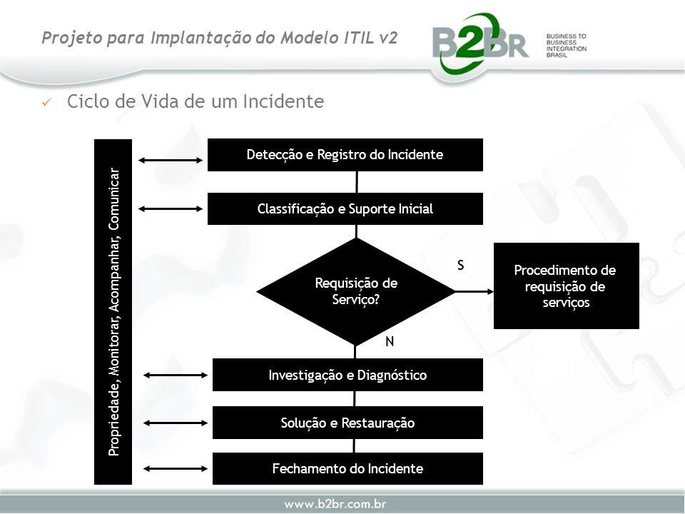 Ciclo de Vida de um Incidente Projeto para Implantação do Modelo ITIL v2 Propriedade, Monitorar, Acompanhar, Comunicar Detecção e Registro do Incident