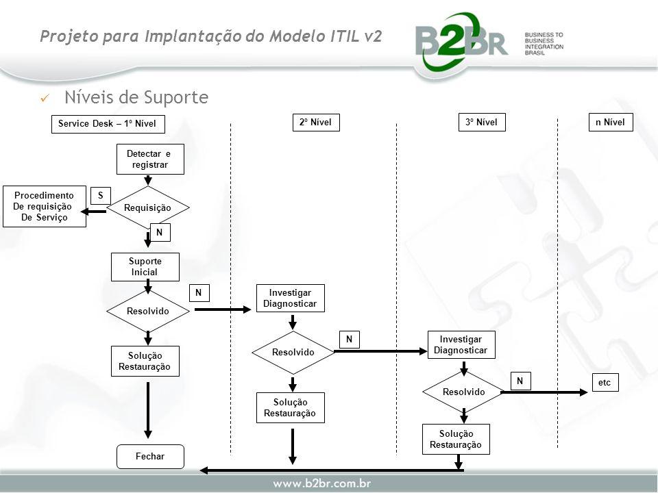 Níveis de Suporte Projeto para Implantação do Modelo ITIL v2 Resolvido Service Desk – 1º Nível 2º Nível 3º Níveln Nível Detectar e registrar Suporte I