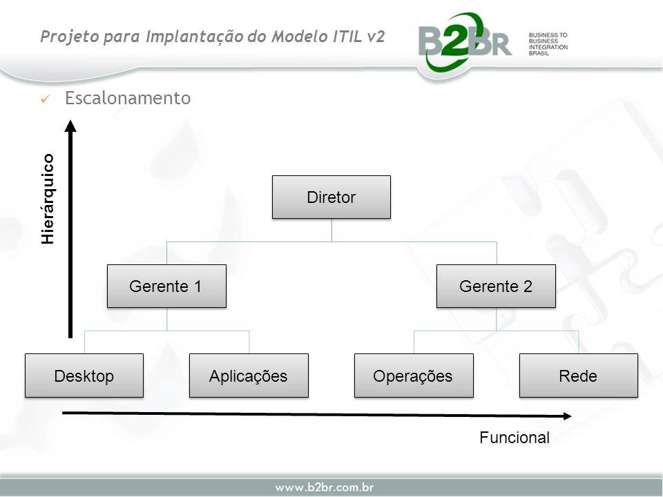 Escalonamento Projeto para Implantação do Modelo ITIL v2 Diretor Gerente 1 DesktopAplicações Gerente 2 OperaçõesRede Funcional Hierárquico