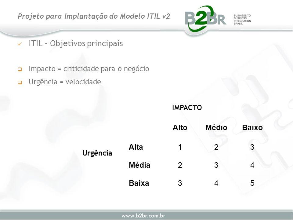ITIL – Objetivos principais Impacto = criticidade para o negócio Urgência = velocidade Projeto para Implantação do Modelo ITIL v2 AltoMédioBaixo Alta1