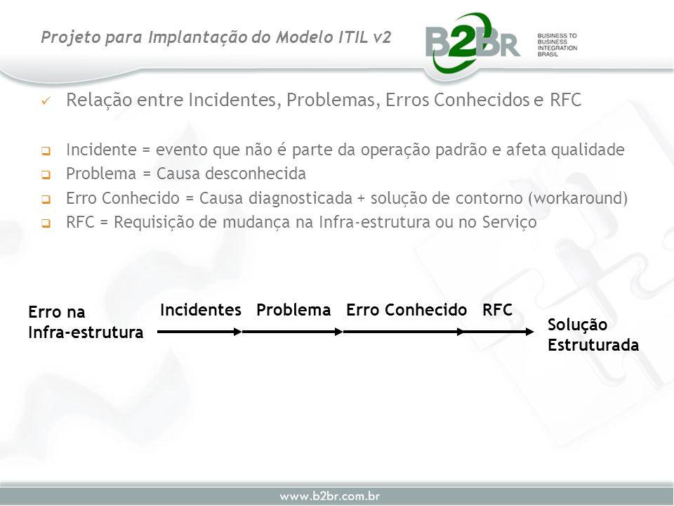 Relação entre Incidentes, Problemas, Erros Conhecidos e RFC Incidente = evento que não é parte da operação padrão e afeta qualidade Problema = Causa d