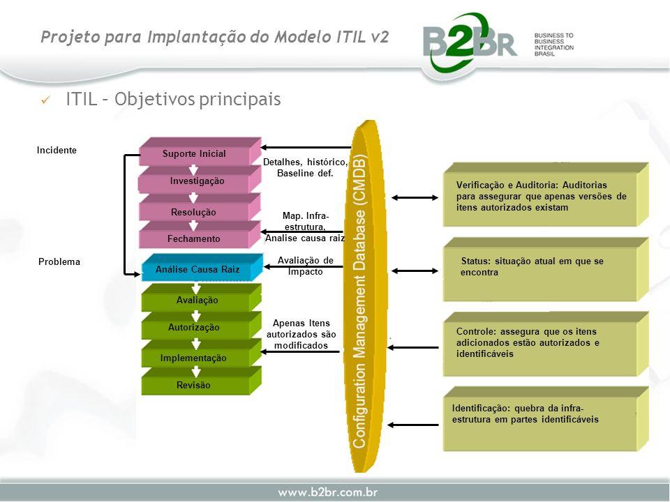 ITIL – Objetivos principais Projeto para Implantação do Modelo ITIL v2 Suporte Inicial Investigação Resolução Fechamento Análise Causa Raiz Avaliação